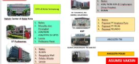 Roadmap Layanan Vaksinasi Tahap Kedua Kota Semarang